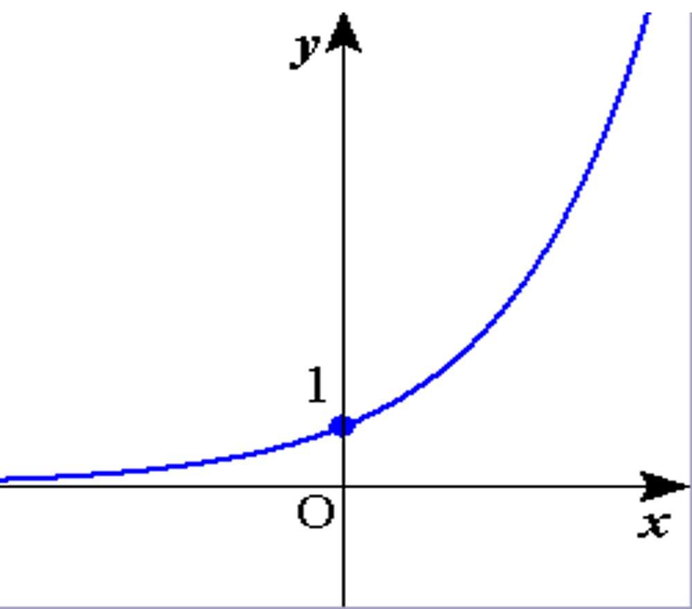 ネットジネスの稼ぎは指数関数で...