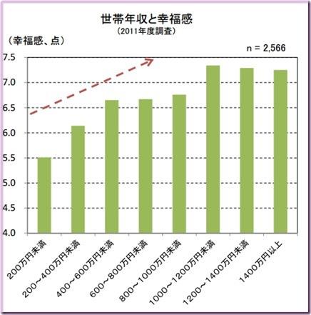 年収別幸福度のグラフ